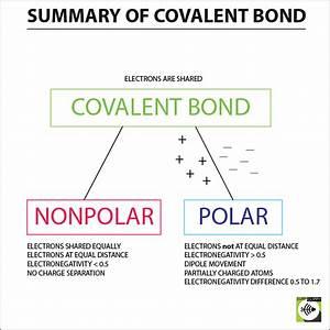 Covalent Bond - Surfguppy - Chemistry made easy - visual ...