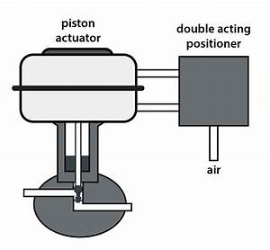 Prt 140  Lesson 13 Control Loops  Control Valves  And