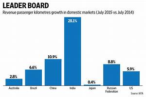 India's domestic aviation market fastest growing in the ...