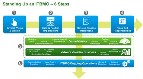 100 vmware consultant resume vmware horizon view