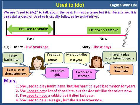 Used To  English Grammar  Materials For Learning English