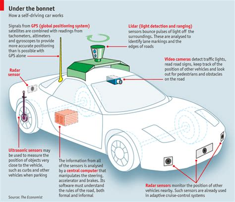 smart cars a practical implementation of m2m communications is becoming a reality
