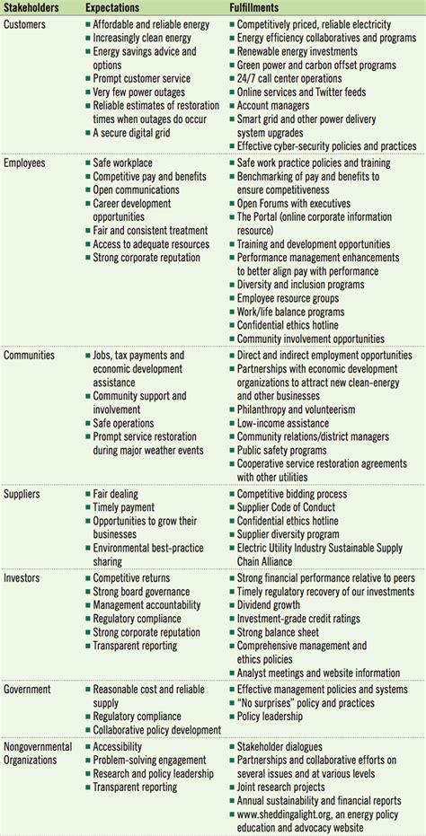 stakeholder expectations  fulfillments duke energy