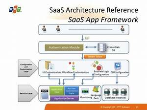 Saas Architecture Diagram