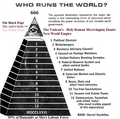 pyramid of death who really runs this world in5d esoteric metaphysical and spiritual