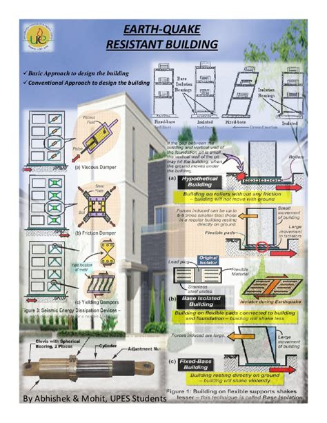 earthquake proof building design earthquake resistant buildings