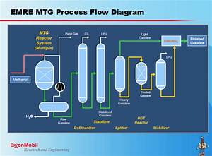 Swiss Company Outlines Methanol