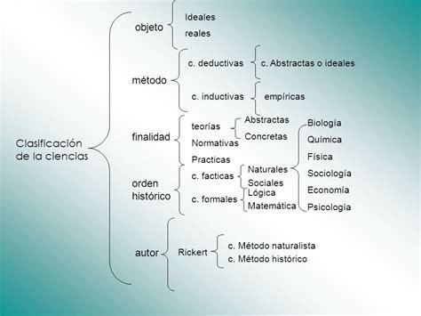 Clasificación de las ciencias Presentado por: Liliana