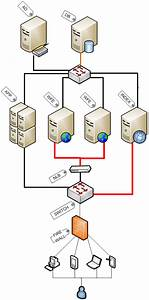 How To Tune Sharepoint 2010 Server For Better Performance