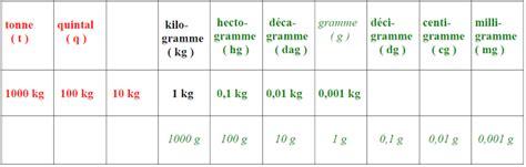 conversion cuisine mesure made in delattre quantités des masses et volumes kg et l