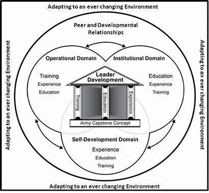 Army Leader Development Self Professional Leadership Leaders