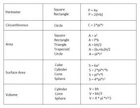 Basic Geometry Formulas Chart