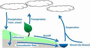 Simple Watershed Diagram Full Watershed Diagram ~ Elsavadorla