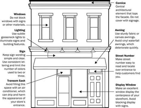 storefront sign  facade regulations  jersey city
