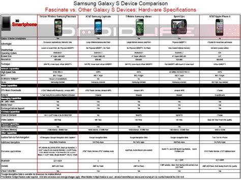 compare samsung phones samsung fascinate comparison charts talkandroid