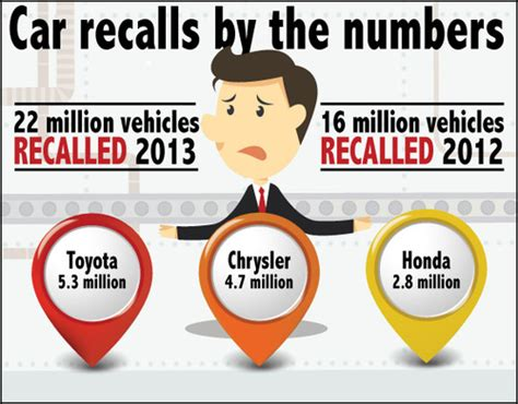 Car Recalls By Vin Number by Recalls Look Up By Vin Vehicle Identification Number
