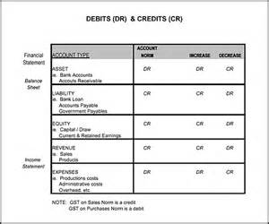 Accounting Debit Credit Chart