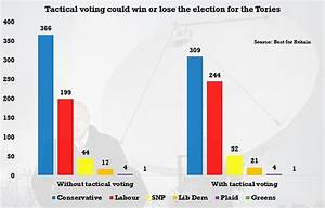 New poll says Conservatives could win 366 seats at ...
