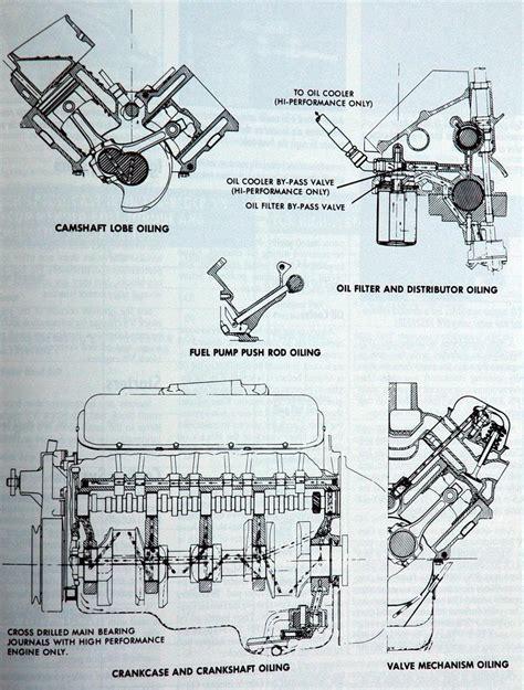 Big Block Chevy Engine Diagram by Big Block Engine Block Diagram Wiring Library