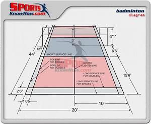 Badminton Court Measurements / Dimensions / Size