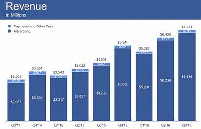 Revenue Board Monthly Growth Billion Reports Across