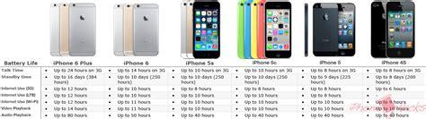 iphone compare iphone 6 plus vs 6 vs 5s vs 5 vs 4s battery compared