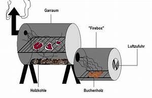 Barbecue Grill Selber Bauen : smoker selbst bauen wir zeigen ihnen wie man den perfekten smoker selber baut barbecue ~ Markanthonyermac.com Haus und Dekorationen