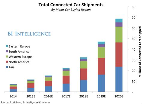 Connected Car Shipments In North America Asia Europe Other Regions