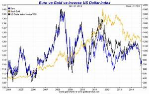 Chart Dollar Vs Euro Drureport343 Web Fc2 Com