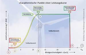 Wirkungsgrad Windkraftanlage Berechnen : windenergie im binnenland informationen zu leistungskurven ~ Themetempest.com Abrechnung