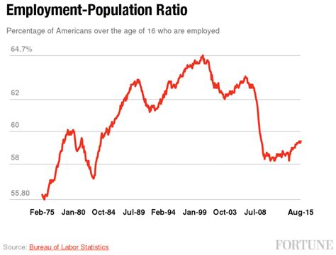 bureau of economics analysis donald on unemployment he 39 s right that it 39 s 40