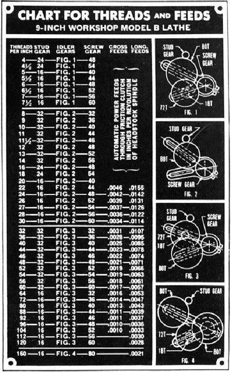 Lathe Machine Parts Name Diagram