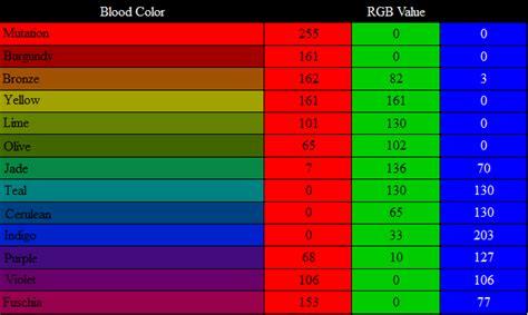 hemospectrum rgb values by thefantasychronicles on deviantart