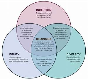 Belonging  A Conversation About Equity  Diversity  And Inclusion