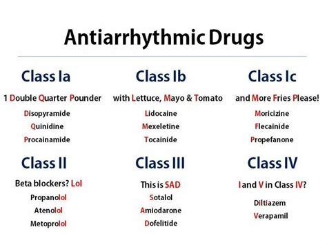 Antiarrhythmic Drugs Cheat Sheet
