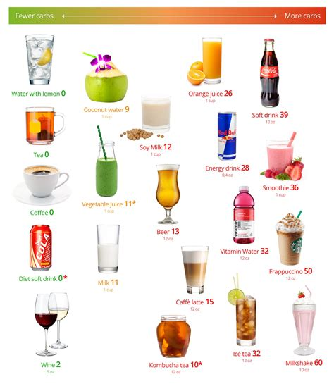 carb drinks  visual guide      worst