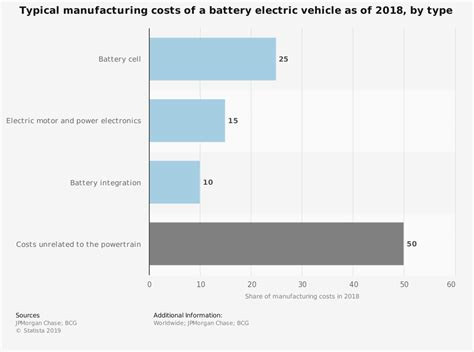 Electric Vehicle Cost by Typical Manufacturing Costs Of A Battery Electric Vehicle