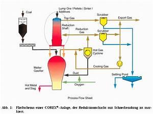 52 Furnace Process Flow Diagram  Process Flow