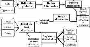 A Concept Map Of A Decision Making Process  Define The