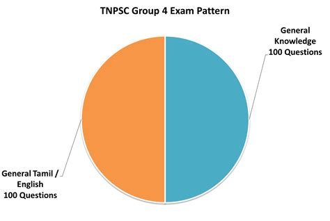 english 2 released form answer key tnpsc group 4 2014 previous year question paper with