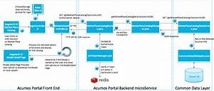 5  Platform Flow  U2014 Acumos 1 0 Documentation