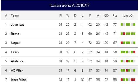 serie a league table inter milan vs ac milan live milan derby 2017 live
