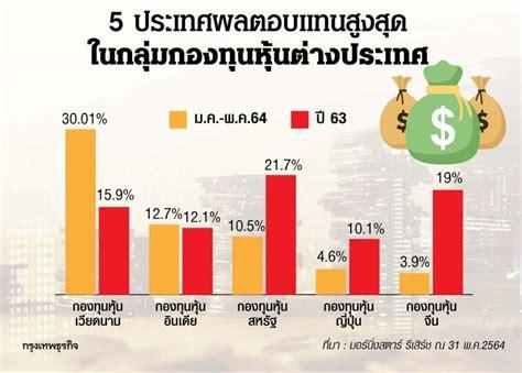 5 ประเทศ 'ผลตอบแทน' สูงสุด ใน'กองทุน'หุ้นต่างประเทศ