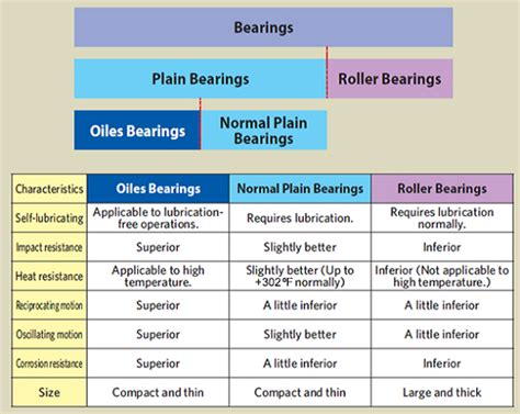 What Are Oiles Bearings?