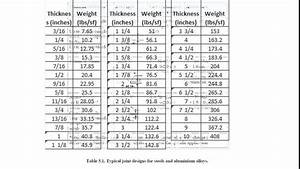 Steel Plate Thickness Youtube