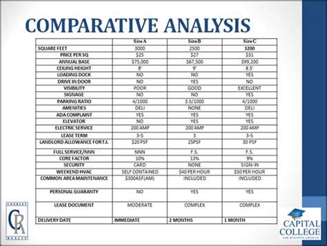 comparative analysis template how to negotiate a commercial lease property managers md va dc