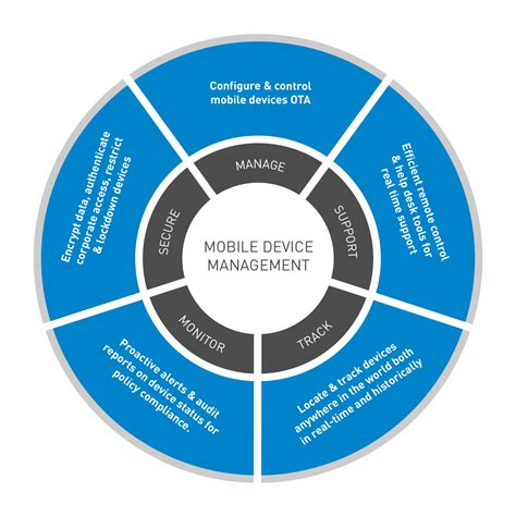 mobile device management mobile device management