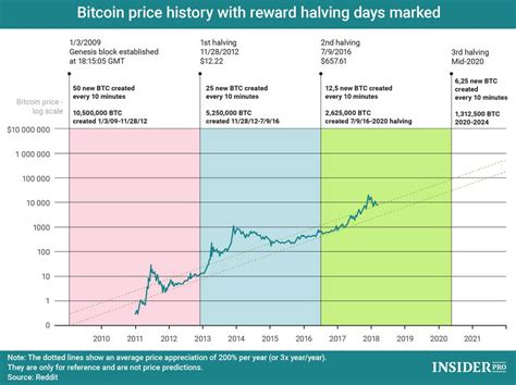 In 2020 we saw the halving of bitcoin mining rewards, which historically have had large impact on the bitcoin price. Bitcoin (BTC) Price Prediction 2019, 2020, 2025, 2030