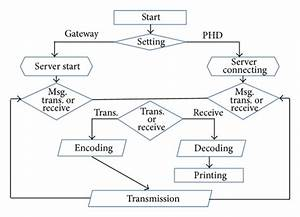 Viewer Flow Diagram For Implementation Of Communication