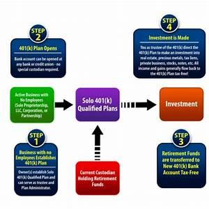 Irs Rollover Chart Checkbook Control Solo 401k Solo 401 K Checkbook